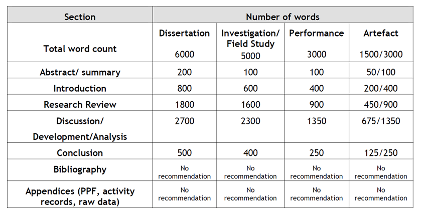Dissertation word count include references